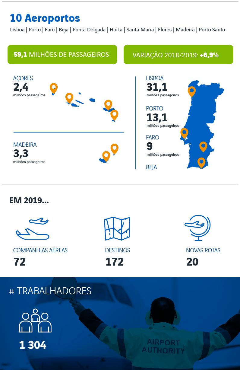 infografia-ana_2020_PT